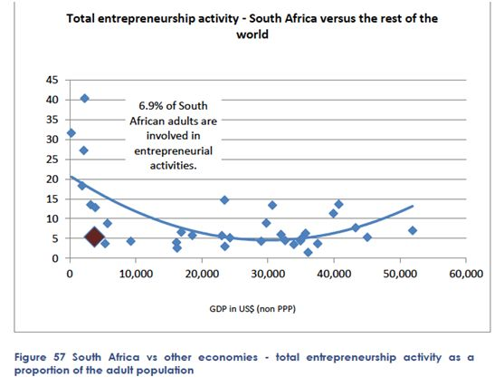 Total entrepreneurship activity