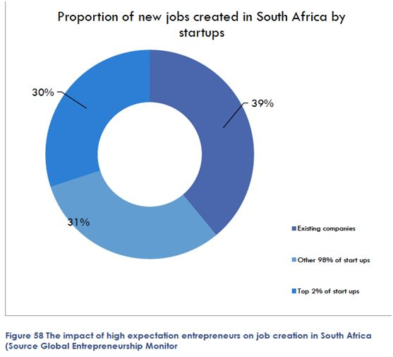 Proportion of new jobs created in SA by startups