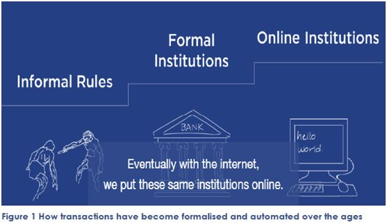 How transactions have become formalised and automated