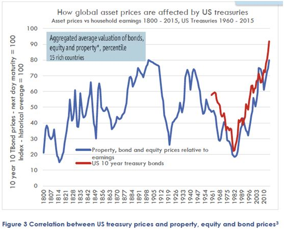 Correlation between US treasury prices and property, equity and bond prices