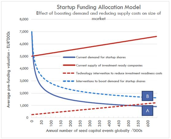 Startup funding allocation model