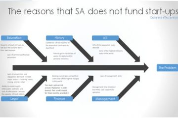 The reasons that SA does not fund startups